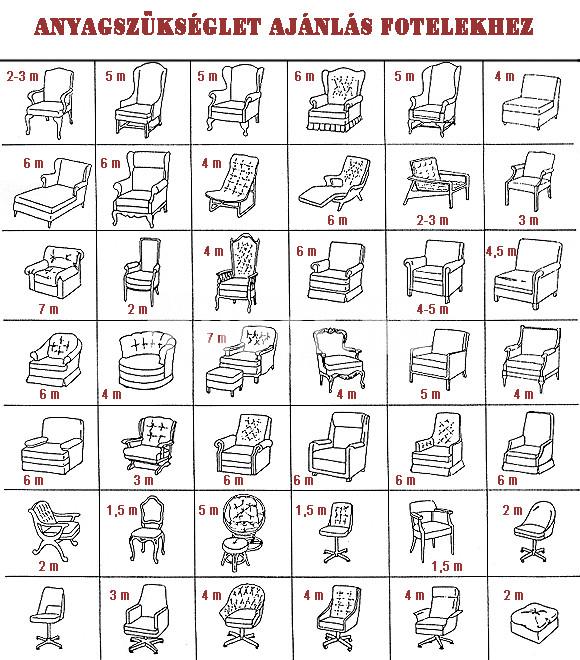 Anyagszükséglet ajánlás fotelekhez