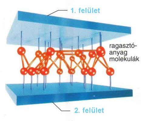 műbőr felületek ragasztása